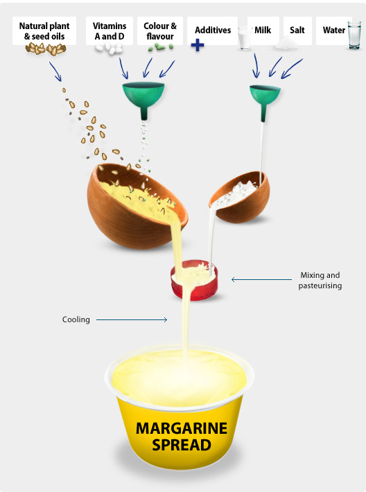 how-margarine-made