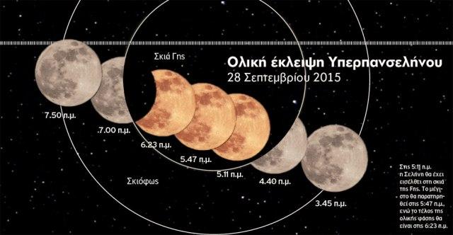 Στις 5:11 π.μ. η Σελήνη θα έχει εισέλθει στη σκιά της Γης. Το μέγιστο θα παρατηρηθεί στις 5:47 π.μ., ενώ το τέλος της ολικής φάσης θα είναι στις 6:23 π.μ.