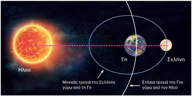 Για να συμβεί η ολική έκλειψη της Υπερπανσελήνου πρέπει η Σελήνη να βρίσκεται στην κοντινότερη απόσταση από τη Γη και να ευθυγραμμίζεται με τον Ηλιο.